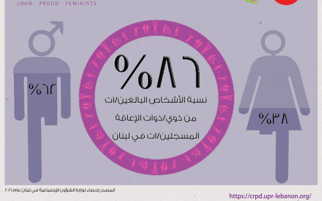 ٨٦% نسبة الأشخاص البالغين/ات من ذوي/ات الإعاقة المسجلين/ات في #لبنان